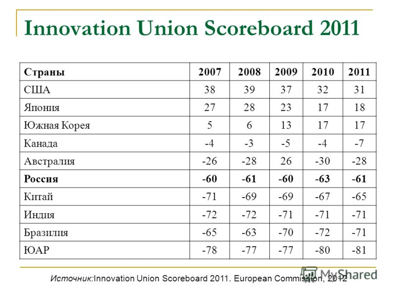 Innovation Union Scoreboard 2011 Страны20072008200920102011 США3839373231 Япония2728231718 Южная Корея561317 Канада-4-3-5-4-7 Австралия-26-2826-30-28 Россия-60-61-60-63-61 Китай-71-69 -67-65 Индия-72 -71 Бразилия-65-63-70-72-71 ЮАР-78-77 -80-81 Источ