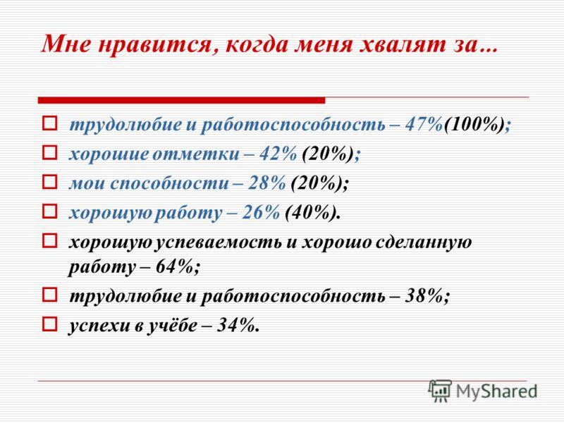 Мне нравится, когда меня хвалят за … трудолюбие и работоспособность – 47%(100%); хорошие отметки – 42% (20%); мои способности – 28% (20%); хорошую работу – 26% (40%). хорошую успеваемость и хорошо сделанную работу – 64%; трудолюбие и работоспособност