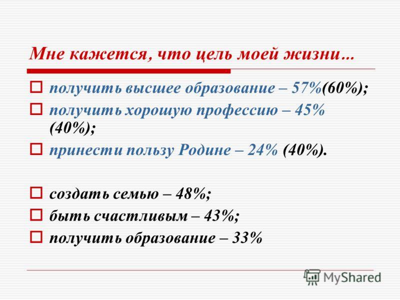 Мне кажется, что цель моей жизни … получить высшее образование – 57%(60%); получить хорошую профессию – 45% (40%); принести пользу Родине – 24% (40%). создать семью – 48%; быть счастливым – 43%; получить образование – 33%