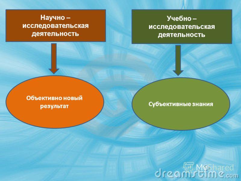 Научно – исследовательская деятельность Учебно – исследовательская деятельность Объективно новый результат Субъективные знания