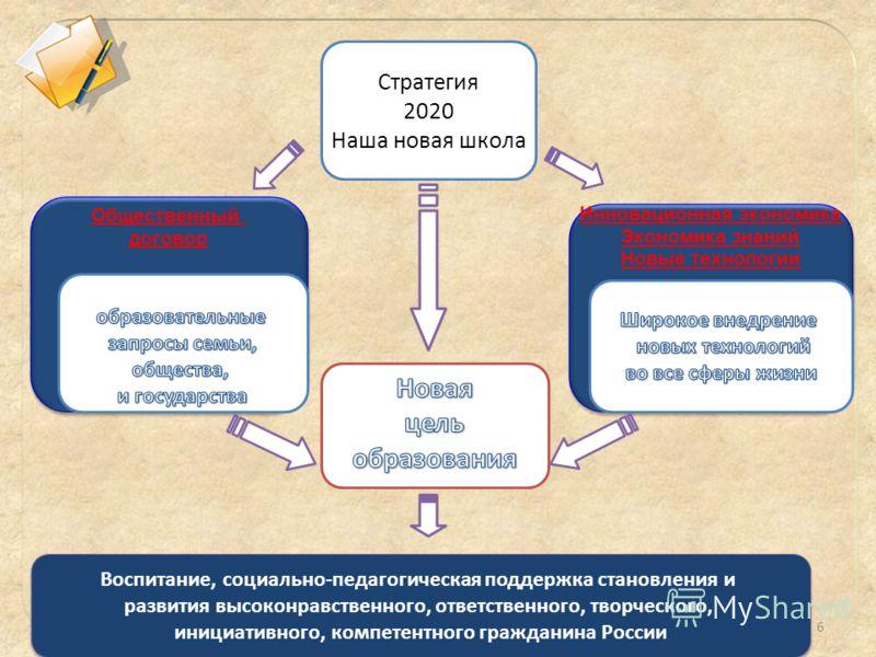 6 Инновационная экономика Экономика знаний Новые технологии Инновационная экономика Экономика знаний Новые технологии Общественный договор Общественный договор Стратегия 2020 Наша новая школа Воспитание, социально-педагогическая поддержка становления
