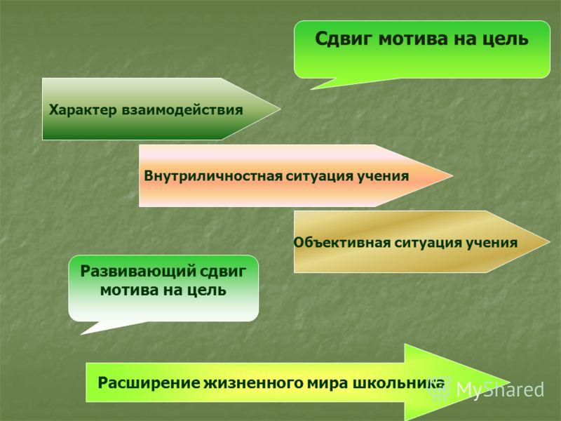 Сдвиг мотива на цель Характер взаимодействия Внутриличностная ситуация учения Объективная ситуация учения Развивающий сдвиг мотива на цель Расширение жизненного мира школьника