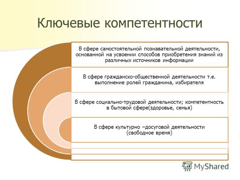 Ключевые компетентности В сфере самостоятельной познавательной деятельности, основанной на усвоении способов приобретения знаний из различных источников информации В сфере гражданско-общественной деятельности т.е. выполнение ролей гражданина, избират