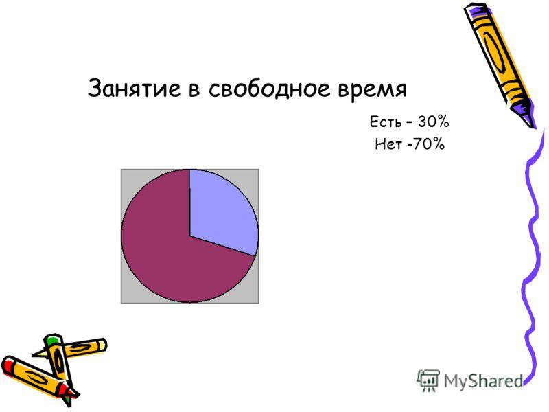 Занятие в свободное время Есть – 30% Нет -70%