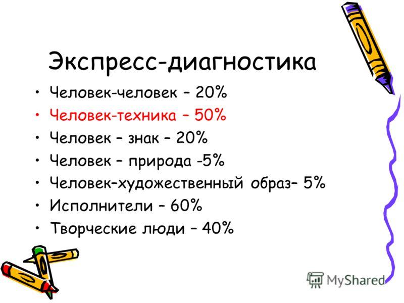 Экспресс-диагностика Человек-человек – 20% Человек-техника – 50% Человек – знак – 20% Человек – природа -5% Человек–художественный образ– 5% Исполнители – 60% Творческие люди – 40%