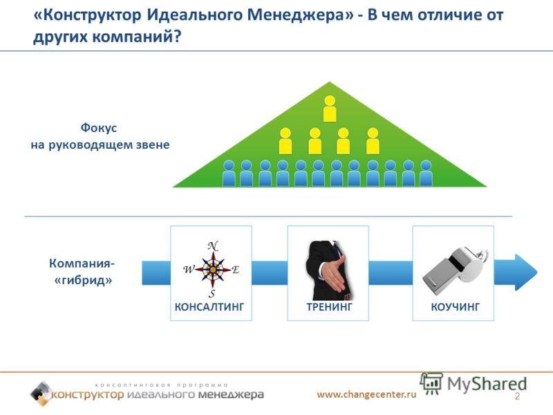 www.changecenter.ru 2 «Конструктор Идеального Менеджера» - В чем отличие от других компаний? Фокус на руководящем звене Компания- «гибрид» КОНСАЛТИНГТРЕНИНГКОУЧИНГ