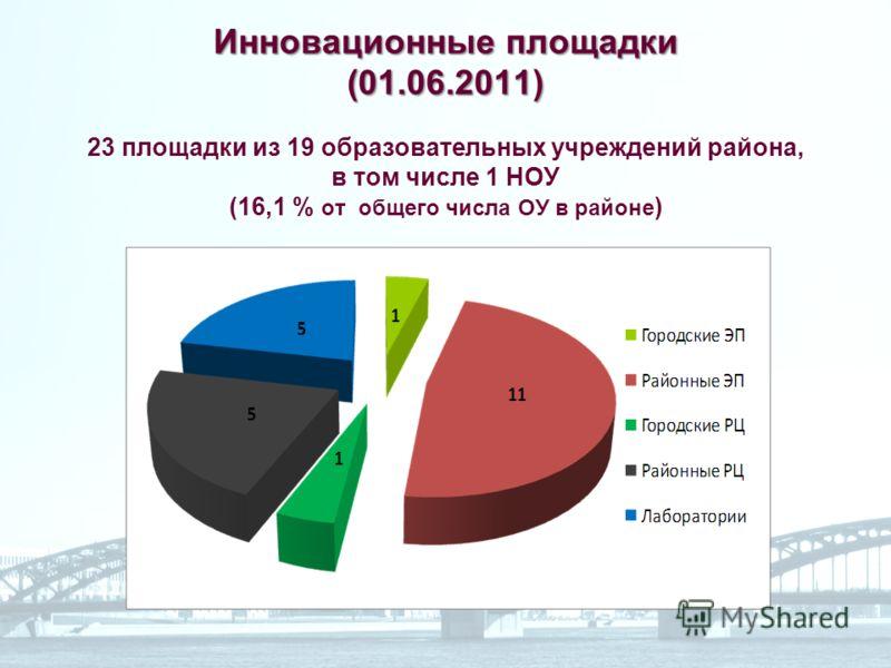 Инновационные площадки (01.06.2011) Инновационные площадки (01.06.2011) 23 площадки из 19 образовательных учреждений района, в том числе 1 НОУ (16,1 % от общего числа ОУ в районе )