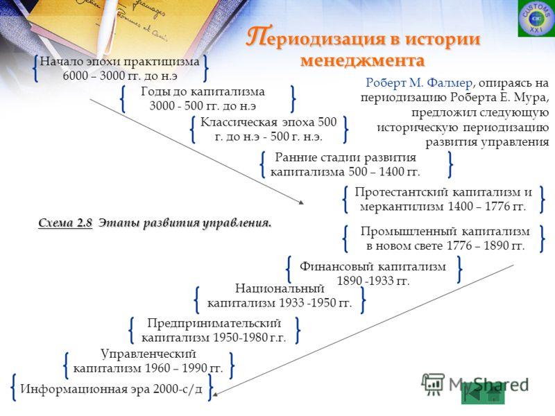 Схема 2.8 Этапы развития
