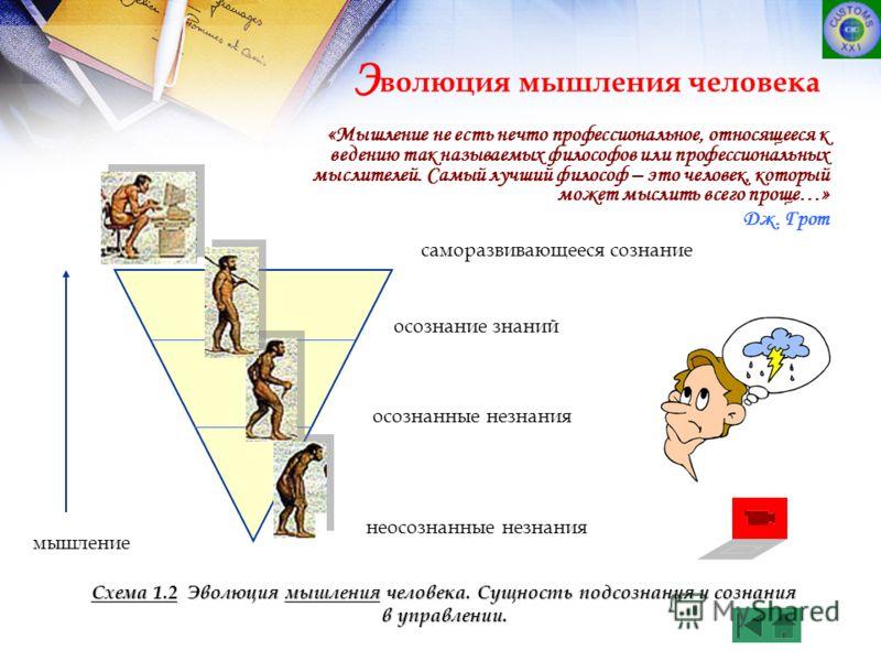Э волюция мышления человека саморазвивающееся сознание осознание знаний осознанные незнания неосознанные незнания мышление Схема 1.2 Эволюция мышления человека. Сущность подсознания и сознания в управлении. мышления «Мышление не есть нечто профессион