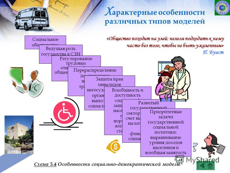 Социальное обеспечение Ведущая роль государства в СЗН Регулирование трудовых отношений на общенациональном уровне Перераспределение доходов через налоговую и трансфертную политику Защита прав инвалидов негосударственными организациями, выполняющими с