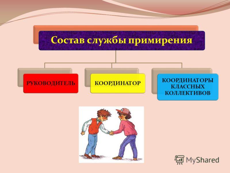 Состав службы примирения РУКОВОДИТЕЛЬКООРДИНАТОР КООРДИНАТОРЫ КЛАССНЫХ КОЛЛЕКТИВОВ