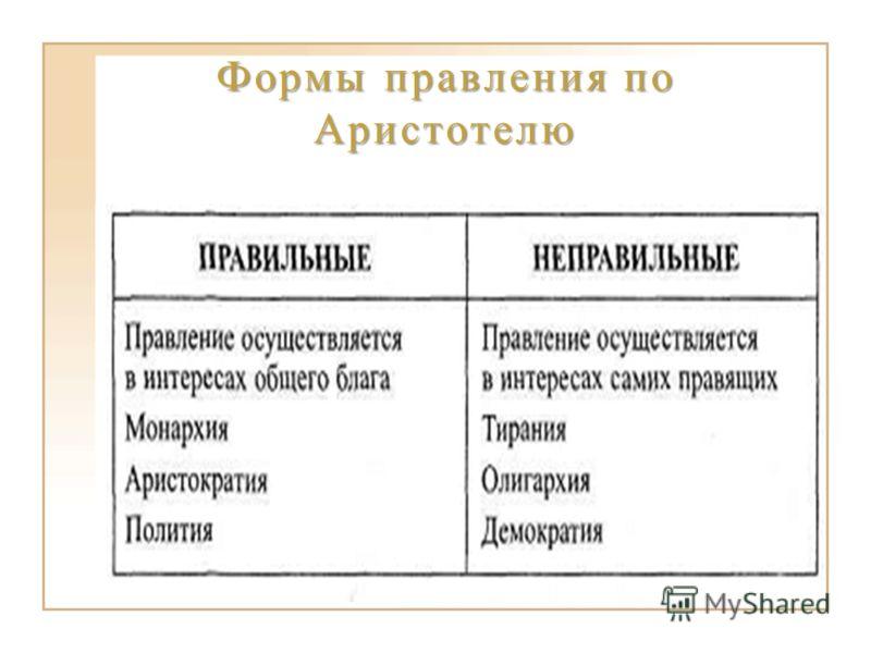 Формы правления по Аристотелю