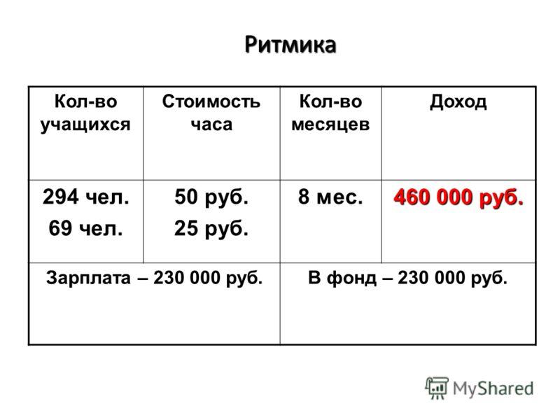 Ритмика Ритмика Кол-во учащихся Стоимость часа Кол-во месяцев Доход 294 чел. 69 чел. 50 руб. 25 руб. 8 мес. 460 000 руб. Зарплата – 230 000 руб. В фонд – 230 000 руб.