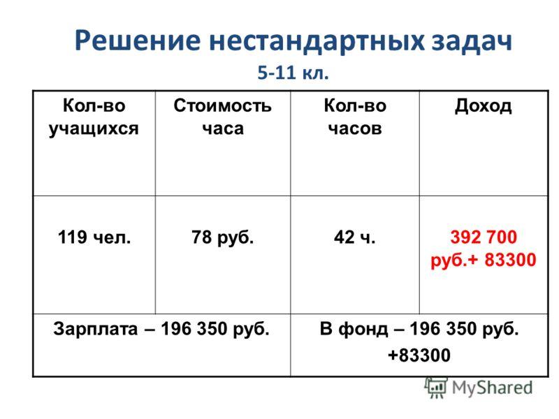 Решение нестандартных задач 5-11 кл. Кол-во учащихся Стоимость часа Кол-во часов Доход 119 чел.78 руб.42 ч.392 700 руб.+ 83300 Зарплата – 196 350 руб.В фонд – 196 350 руб. +83300