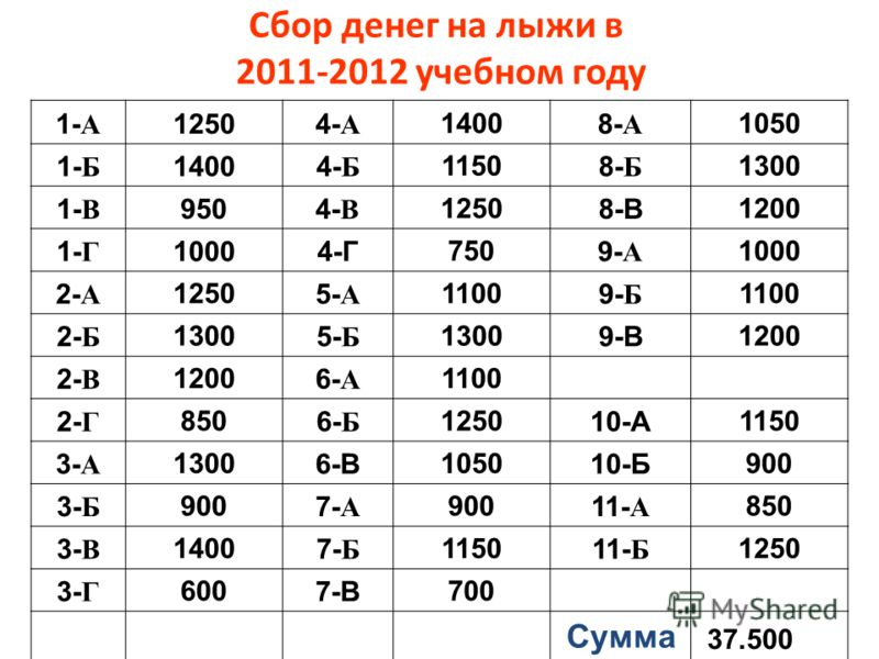 1- А 12504- А 1400 8- А 1050 1- Б 14004- Б 1150 8- Б 1300 1- В 9504- В 1250 8-В 1200 1- Г 10004-Г 750 9- А 1000 2- А 1250 5- А 1100 9- Б 1100 2- Б 1300 5- Б 1300 9-В 1200 2- В 1200 6- А 1100 2- Г 850 6- Б 1250 10-А 1150 3- А 1300 6-В 1050 10-Б 900 3-
