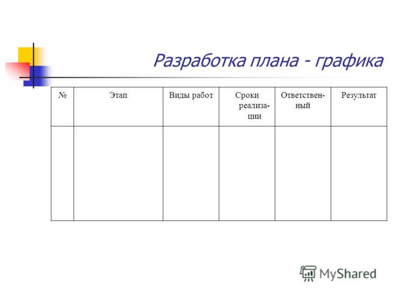 Разработка плана - графика ЭтапВиды работСроки реализа- ции Ответствен- ный Результат