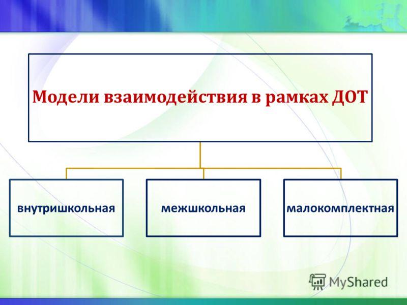 Модели взаимодействия в рамках ДОТ внутришкольнаямежшкольнаямалокомплектная