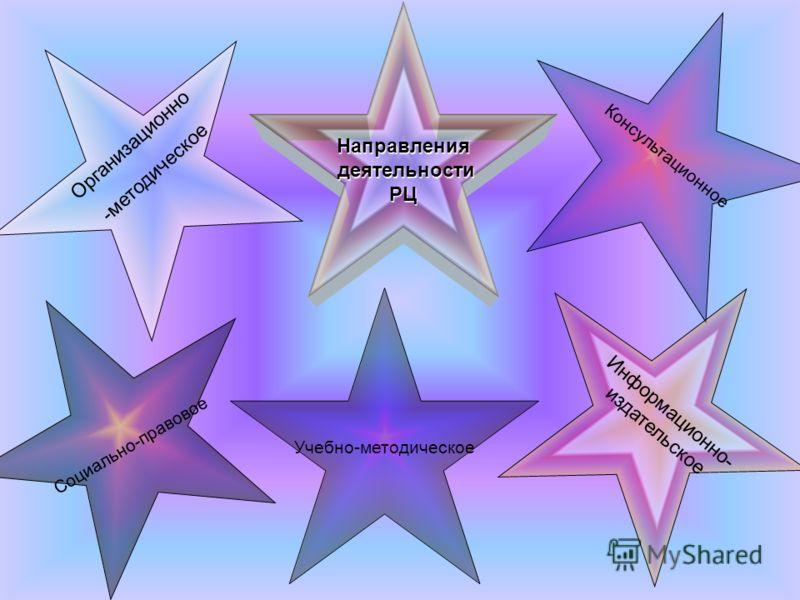 Направления деятельности деятельностиРЦ Социально-правовое Учебно-методическое Консультационное Информационно- издательское Организационно -методическое
