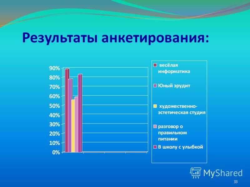 Результаты анкетирования: 33