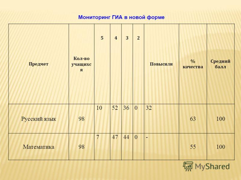 Предмет Кол-во учащихс я 5432 Повысили % качества Средний балл Русский язык98 105236032 63100 Математика98 747440- 55100 Мониторинг ГИА в новой форме