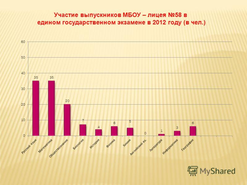 Участие выпускников МБОУ – лицея 58 в едином государственном экзамене в 2012 году (в чел.)