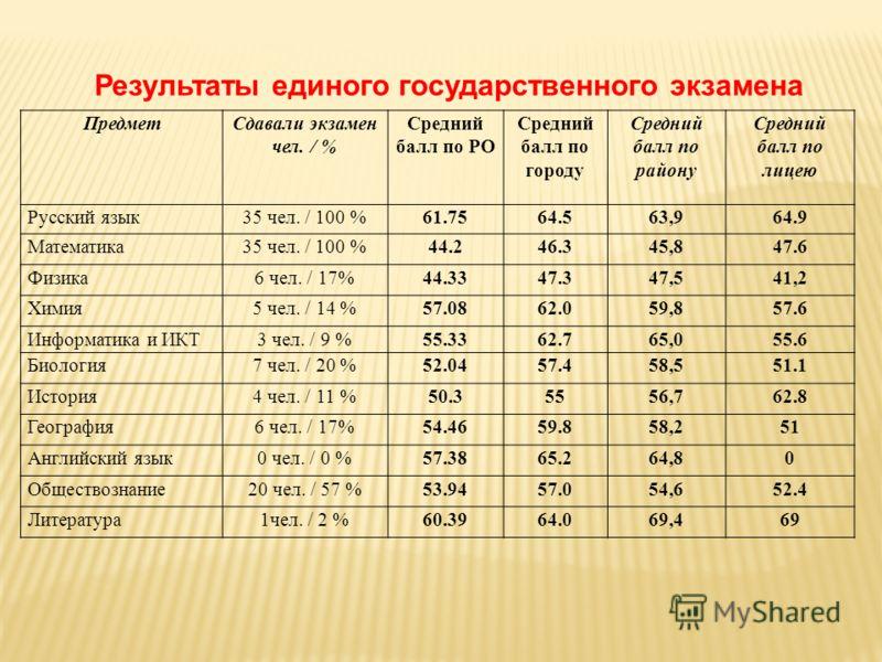 Результаты единого государственного экзамена ПредметСдавали экзамен чел. / % Средний балл по РО Средний балл по городу Средний балл по району Средний балл по лицею Русский язык35 чел. / 100 %61.7564.563,964.9 Математика35 чел. / 100 %44.246.345,847.6