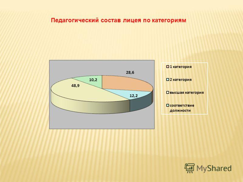 Педагогический состав лицея по категориям