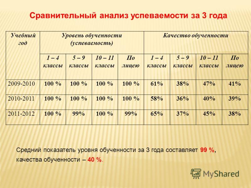 Учебный год Уровень обученности (успеваемость) Качество обученности 1 – 4 классы 5 – 9 классы 10 – 11 классы По лицею 1 – 4 классы 5 – 9 классы 10 – 11 классы По лицею 2009-2010100 % 61%38%47%41% 2010-2011100 % 58%36%40%39% 2011-2012100 %99%100 %99%6