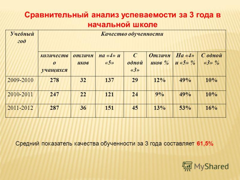 Учебный год Качество обученности количеств о учащихся отличн иков на «4» и «5» С одной «3» Отличн иков % На «4» и «5» % С одной «3» % 2009-2010278321372912%49%10% 2010-201124722121249%49%10% 2011-2012287361514513%53%16% Сравнительный анализ успеваемо