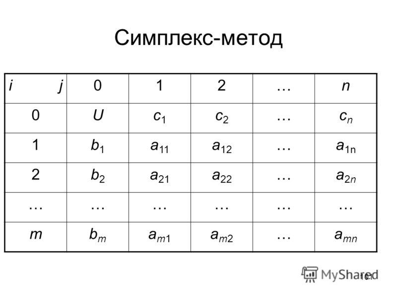 101 Симплекс-метод i j012…n 0Uc1c1 c2c2 …cncn 1b1b1 a 11 a 12 …a 1n 2b2b2 a 21 a 22 …a2na2n ……………… mbmbm am1am1 am2am2 …a mn