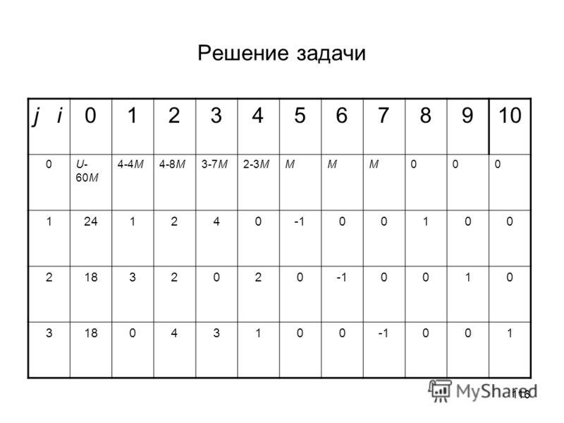 116 Решение задачи j i012345678910 0U- 60M 4-4M4-8M3-7M2-3MMMM000 124124000100 218320200010 318043100001