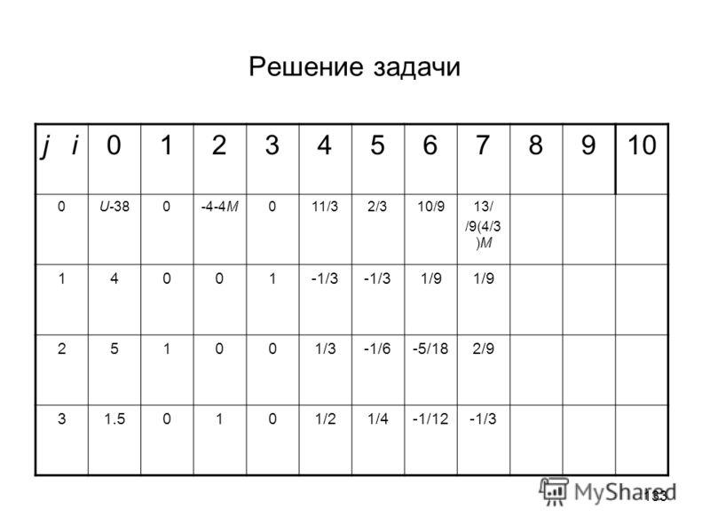 133 Решение задачи j i012345678910 0U-380-4-4М011/32/310/913/ /9(4/3 )М 14001-1/3 1/9 251001/3-1/6-5/182/9 31.50101/21/4-1/12-1/3
