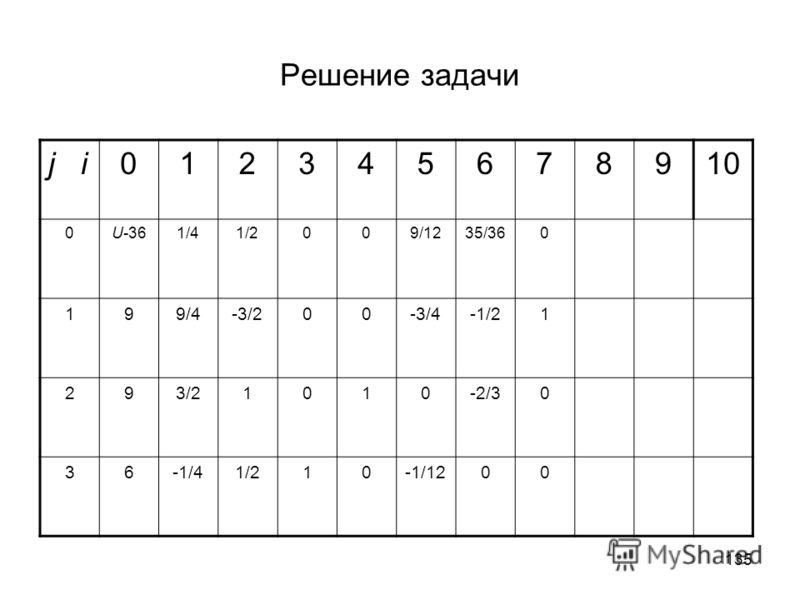 135 Решение задачи j i012345678910 0U-361/41/2009/1235/360 199/4-3/200-3/4-1/21 293/21010-2/30 36-1/41/210-1/1200