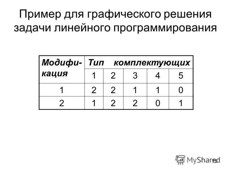 75 Пример для графического решения задачи линейного программирования Модифи- кация Тип комплектующих 12345 122110 212201