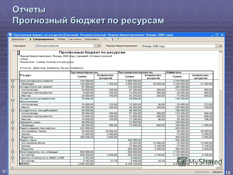 © ООО Фирма «ВИП Анатех» 18 Отчеты Прогнозный бюджет по ресурсам