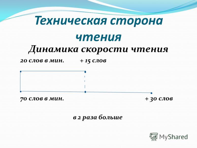 Техническая сторона чтения Динамика скорости чтения 20 слов в мин. + 15 слов 70 слов в мин. + 30 слов в 2 раза больше