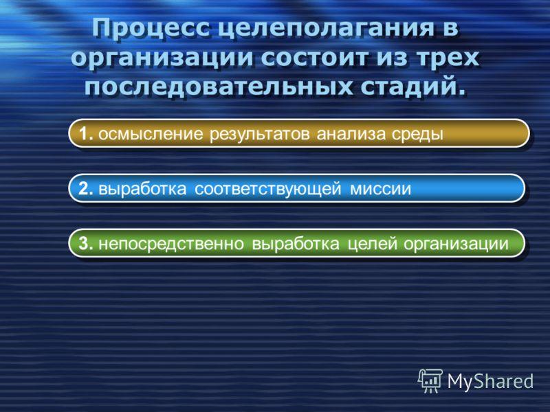 Процесс целеполагания в организации состоит из трех последовательных стадий. 1. осмысление результатов анализа среды 2. выработка соответствующей миссии 3. непосредственно выработка целей организации