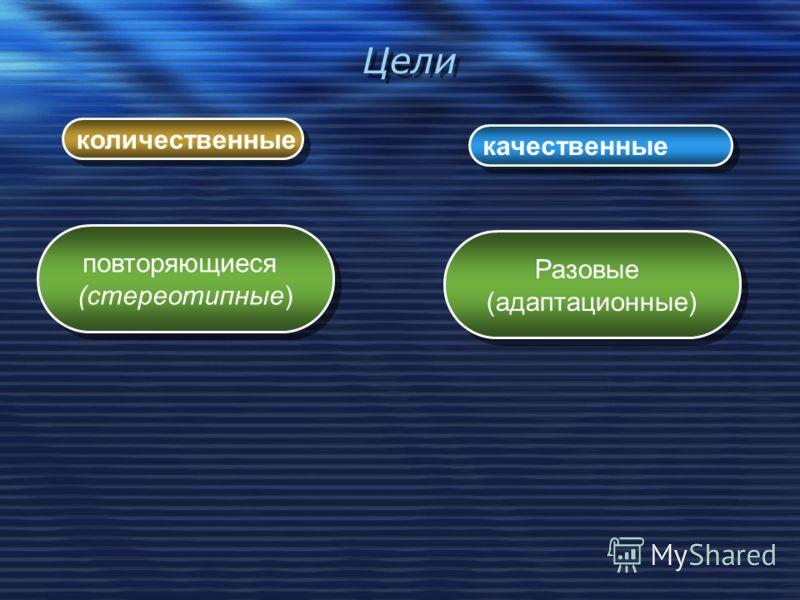 Цели количественные качественные повторяющиеся (стереотипные) повторяющиеся (стереотипные) Разовые (адаптационные) Разовые (адаптационные)