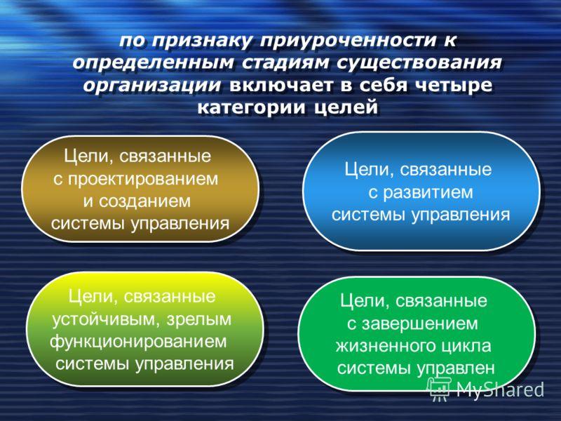 по признаку приуроченности к определенным стадиям существования организации включает в себя четыре категории целей Цели, связанные с проектированием и созданием системы управления Цели, связанные с проектированием и созданием системы управления Цели,