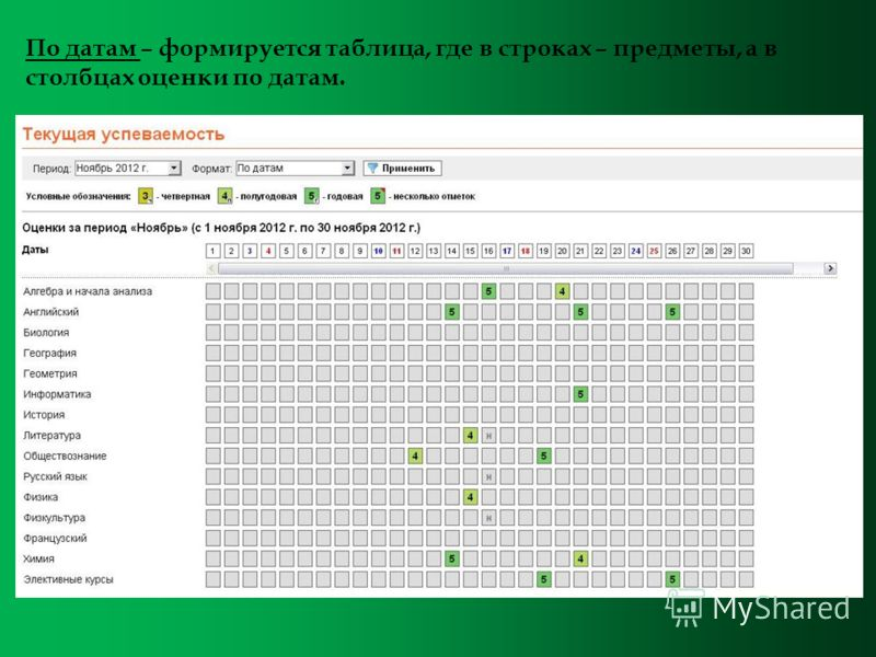 По датам – формируется таблица, где в строках – предметы, а в столбцах оценки по датам.