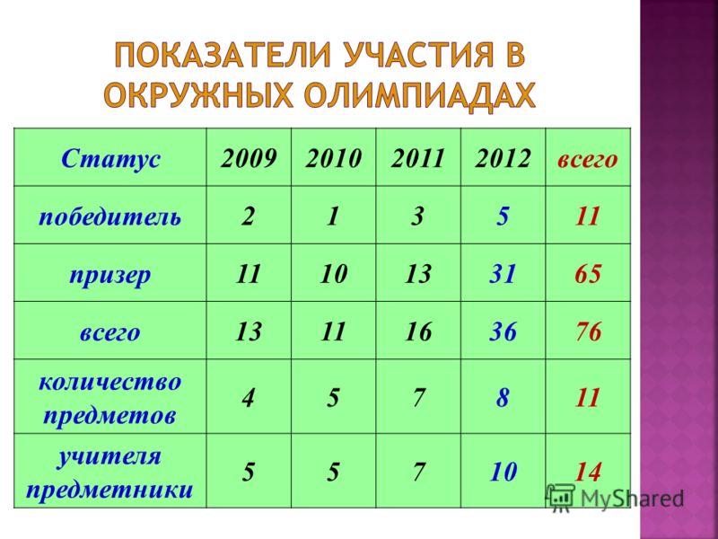 Статус2009201020112012всего победитель213511 призер1110133165 всего1311163676 количество предметов 457811 учителя предметники 5571014