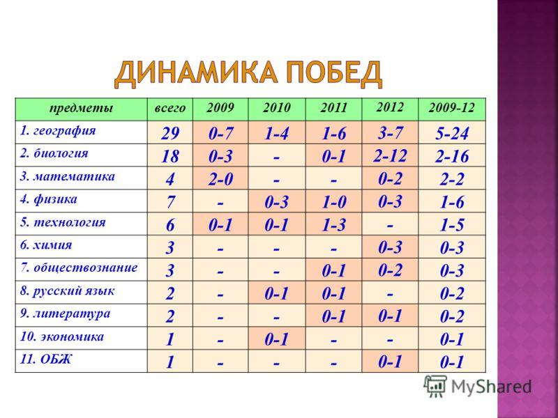 предметывсего200920102011 2012 2009-12 1. география 290-71-41-6 3-7 5-24 2. биология 180-3-0-1 2-12 2-16 3. математика 42-0-- 0-2 2-2 4. физика 7-0-31-0 0-3 1-6 5. технология 60-1 1-3 - 1-5 6. химия 3--- 0-3 7. обществознание 3--0-1 0-2 0-3 8. русски