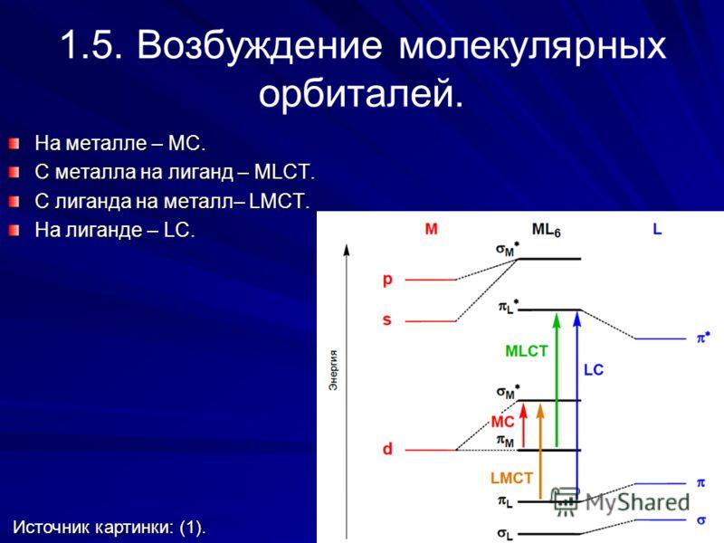 1.5. Возбуждение молекулярных орбиталей. На металле – MC. С металла на лиганд – MLCT. С лиганда на металл– LMCT. На лиганде – LC. Источник картинки: (1). Источник картинки: (1).