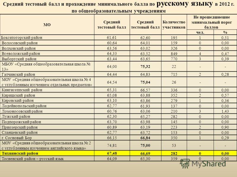 Средний тестовый балл и прохождение минимального балла по русскому языку в 2012 г. по общеобразовательным учреждениям МО Средний тестовый балл Количество участников Не прошедшиешие минимальный порог баллов чел.% Бокситогорский район 61,61 62,6019510,
