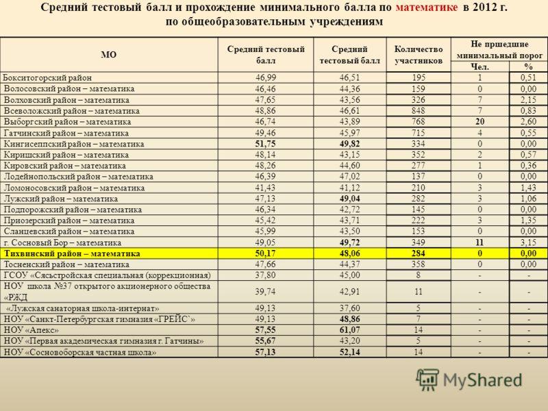 Средний тестовый балл и прохождение минимального балла по математике в 2012 г. по общеобразовательным учреждениям МО Средний тестовый балл Количество участников Не пршедшие минимальный порог Чел.% Бокситогорский район46,99 46,5119510,51 Волосовский р