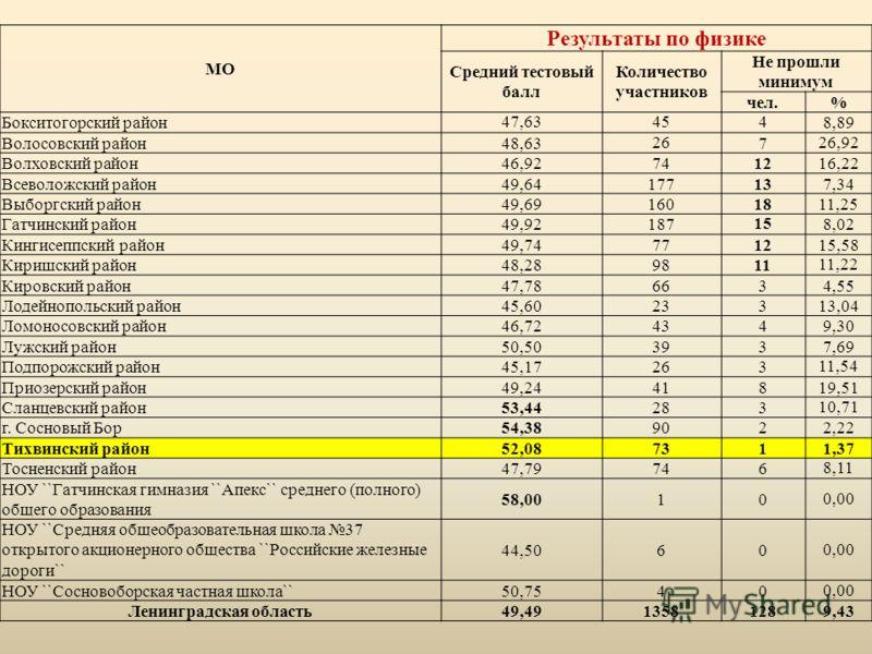 МО Результаты по физике Средний тестовый балл Количество участников Не прошли минимум чел.% Бокситогорский район47,634548,89 Волосовский район48,6326726,92 Волховский район46,92741216,22 Всеволожский район49,64177137,34 Выборгский район49,691601811,2