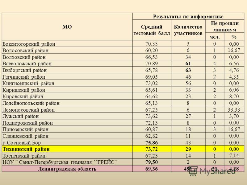 МО Результаты по информатике Средний тестовый балл Количество участников Не прошли минимум чел.% Бокситогорский район70,33300,00 Волосовский район60,206116,67 Волховский район66,533400,00 Всеволожский район70,896146,56 Выборгский район65,786334,76 Га