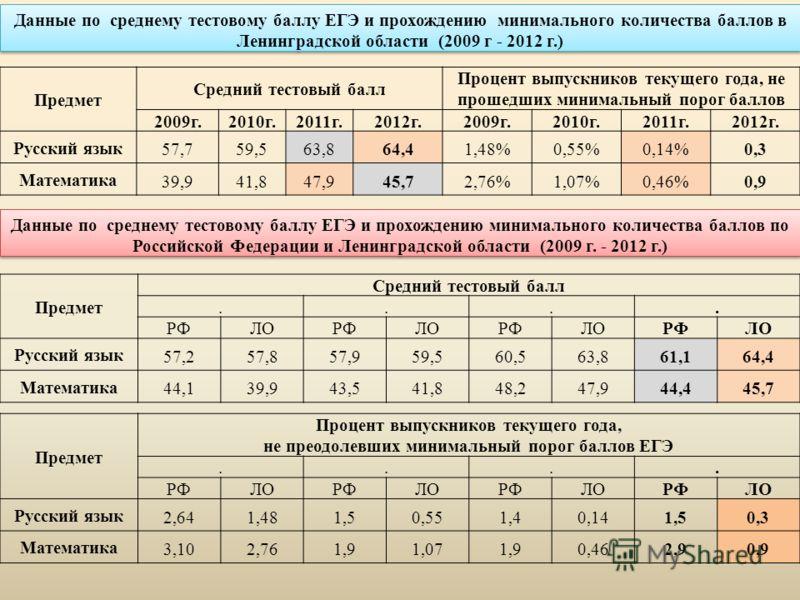 Данные по среднему тестовому баллу ЕГЭ и прохождению минимального количества баллов в Ленинградской области (2009 г - 2012 г.) Предмет Средний тестовый балл Процент выпускников текущего года, не прошедших минимальный порог баллов 2009г.2010г.2011г.20