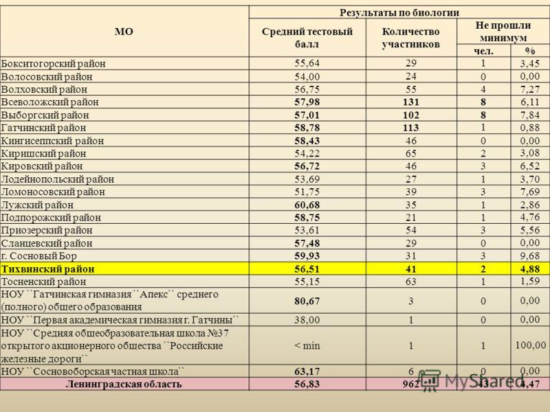 МО Результаты по биологии Средний тестовый балл Количество участников Не прошли минимум чел.% Бокситогорский район55,642913,45 Волосовский район54,002400,00 Волховский район56,755547,27 Всеволожский район57,9813186,11 Выборгский район57,0110287,84 Га
