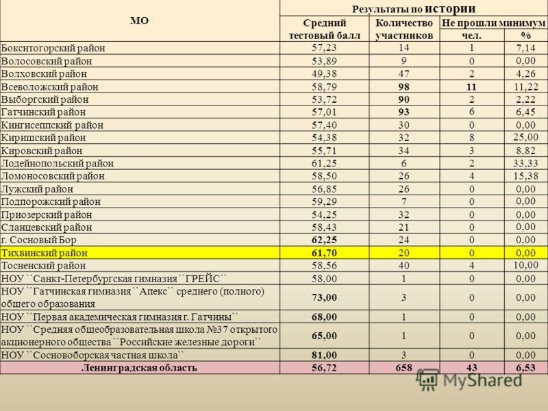 МО Результаты по истории Средний тестовый балл Количество участников Не прошли минимум чел.% Бокситогорский район57,231417,14 Волосовский район53,89900,00 Волховский район49,384724,26 Всеволожский район58,79981111,22 Выборгский район53,729022,22 Гатч